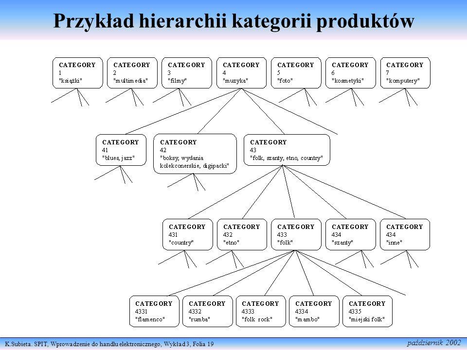Przykład hierarchii kategorii produktów
