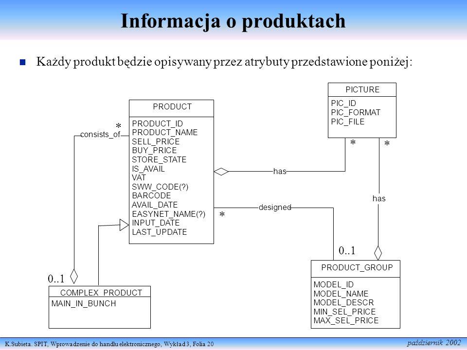 Informacja o produktach