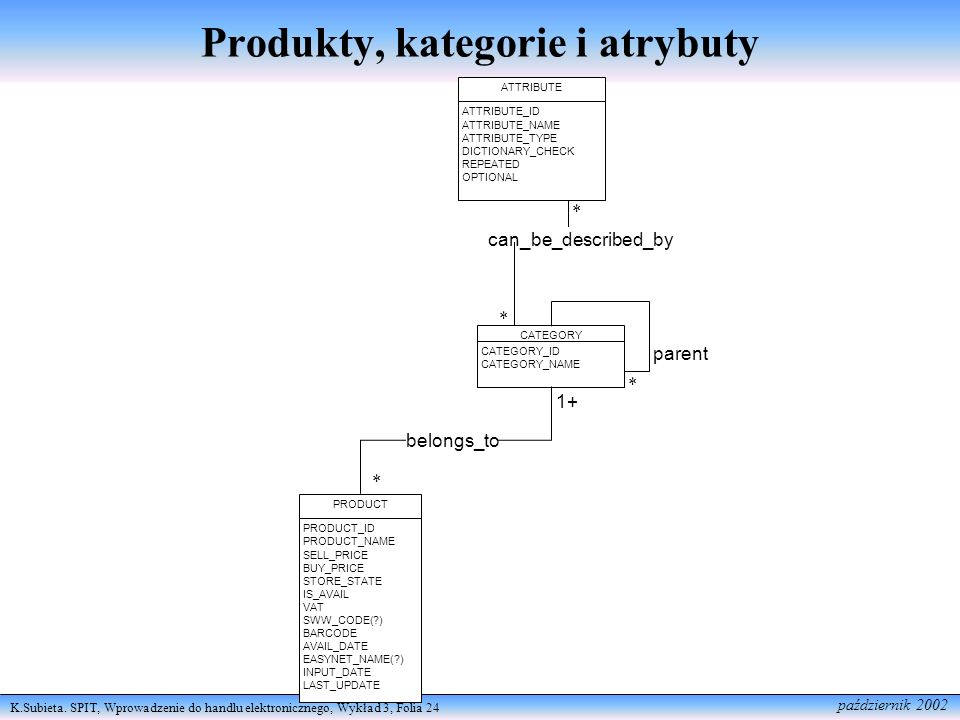 Produkty, kategorie i atrybuty