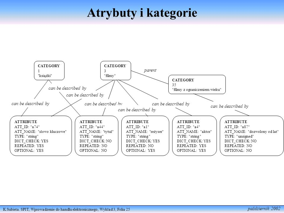 Atrybuty i kategorie parent can be described by can be described by