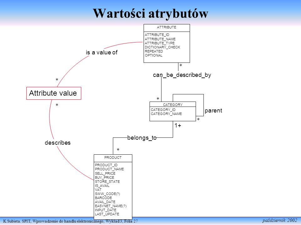 Wartości atrybutów Attribute value is a value of * can_be_described_by