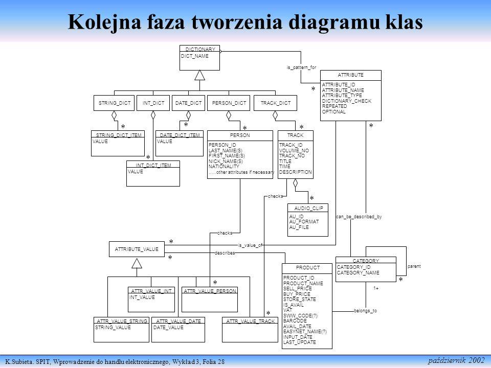Kolejna faza tworzenia diagramu klas