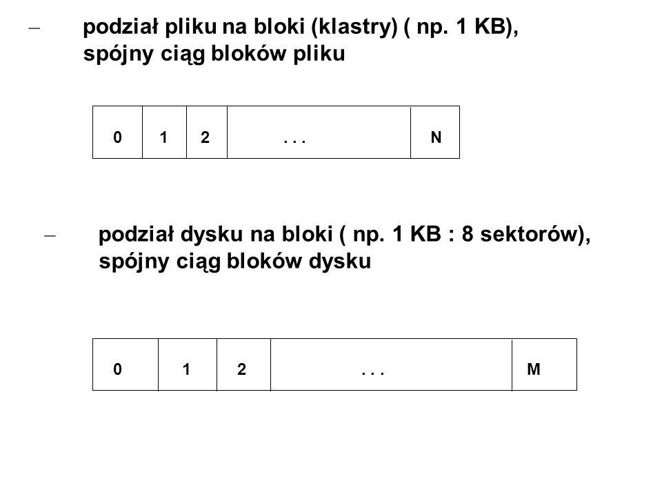 podział pliku na bloki (klastry) ( np. 1 KB), spójny ciąg bloków pliku