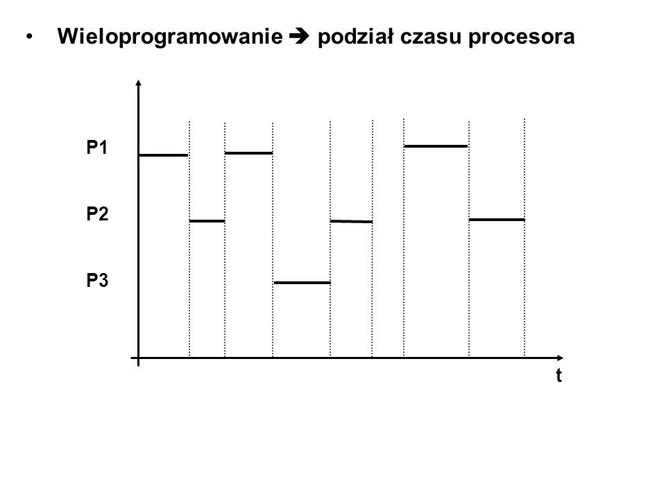 Wieloprogramowanie  podział czasu procesora