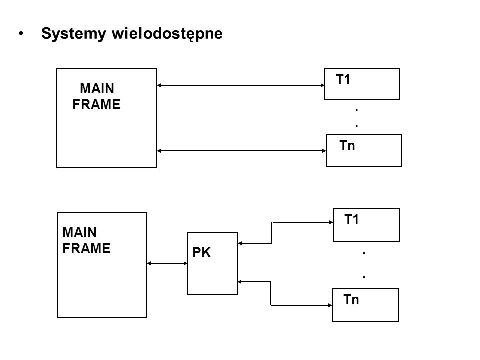 Systemy wielodostępne
