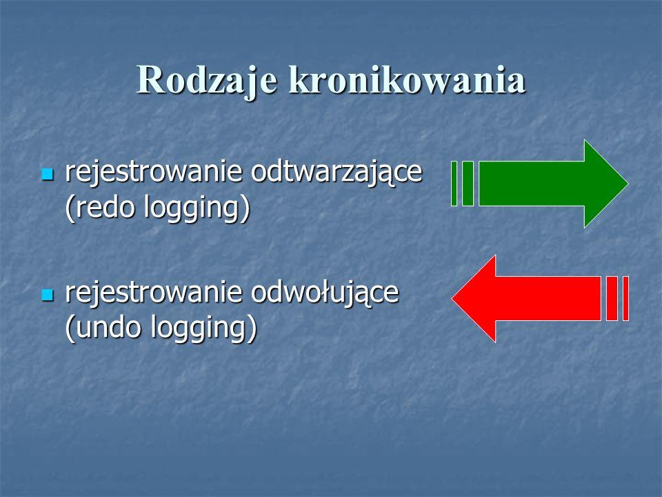 Rodzaje kronikowania rejestrowanie odtwarzające (redo logging)