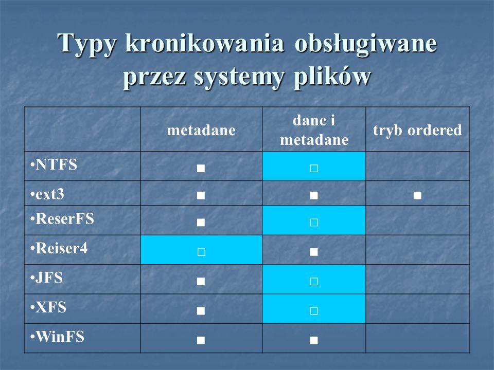 Typy kronikowania obsługiwane przez systemy plików