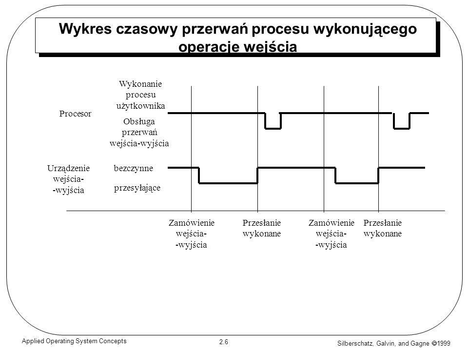 Wykres czasowy przerwań procesu wykonującego operacje wejścia