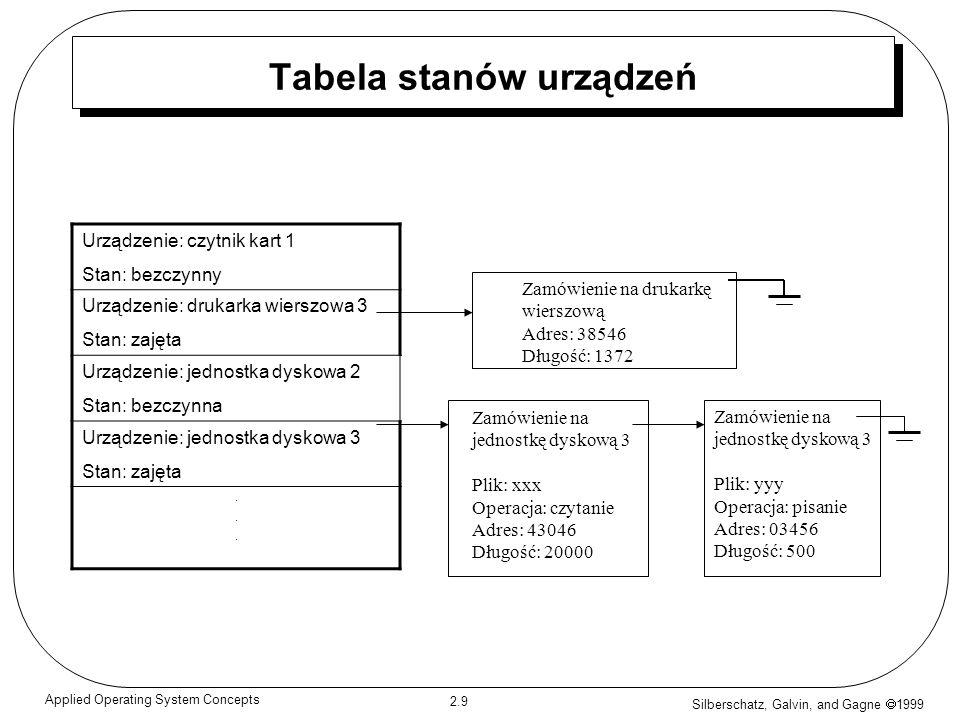 Tabela stanów urządzeń