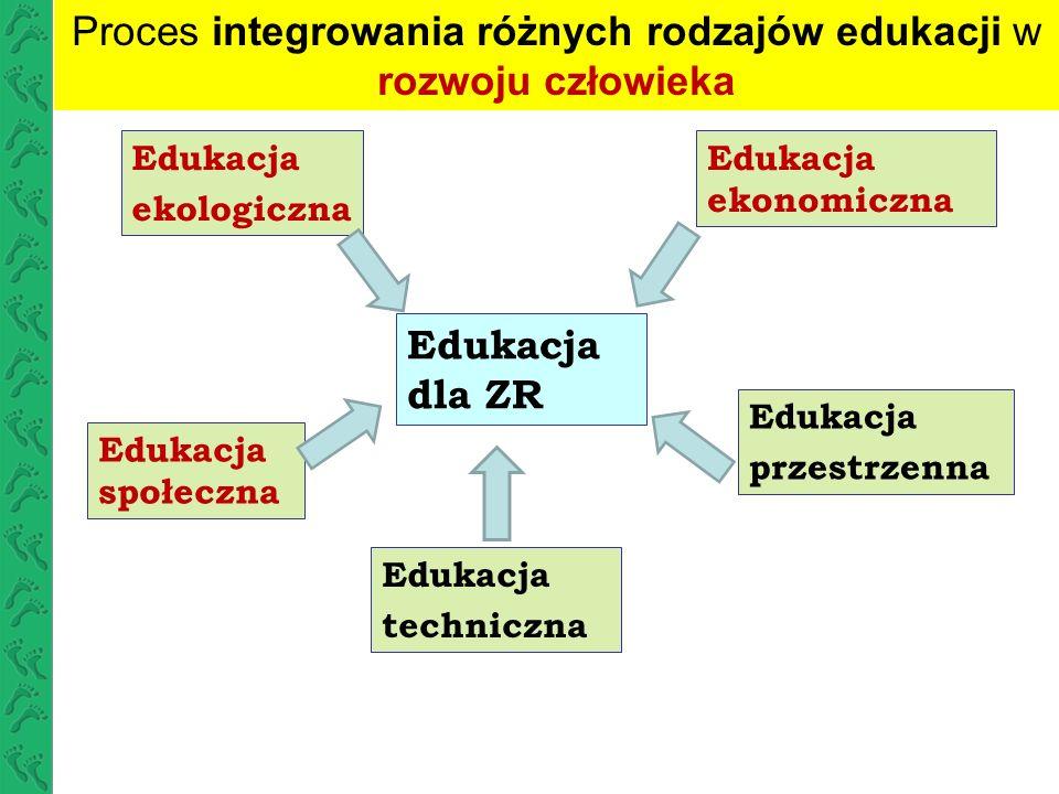 Proces integrowania różnych rodzajów edukacji w rozwoju człowieka