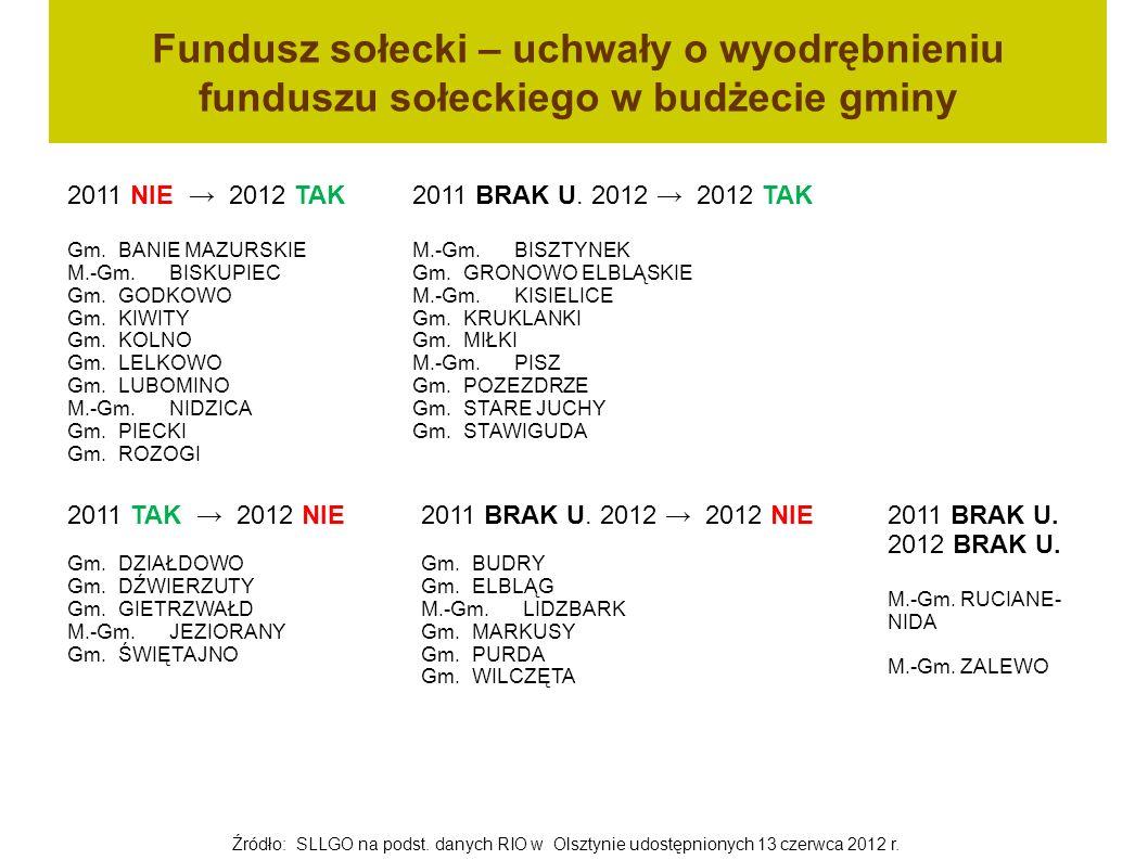 Fundusz sołecki – uchwały o wyodrębnieniu funduszu sołeckiego w budżecie gminy