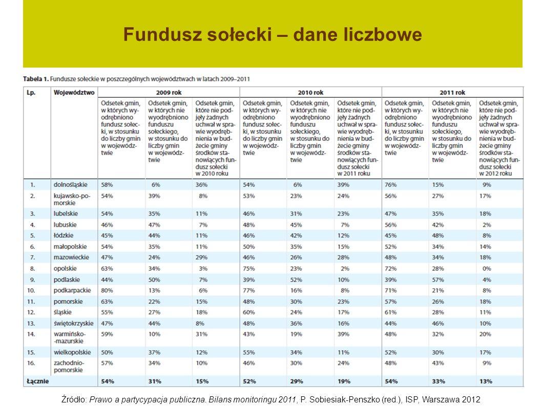 Fundusz sołecki – dane liczbowe