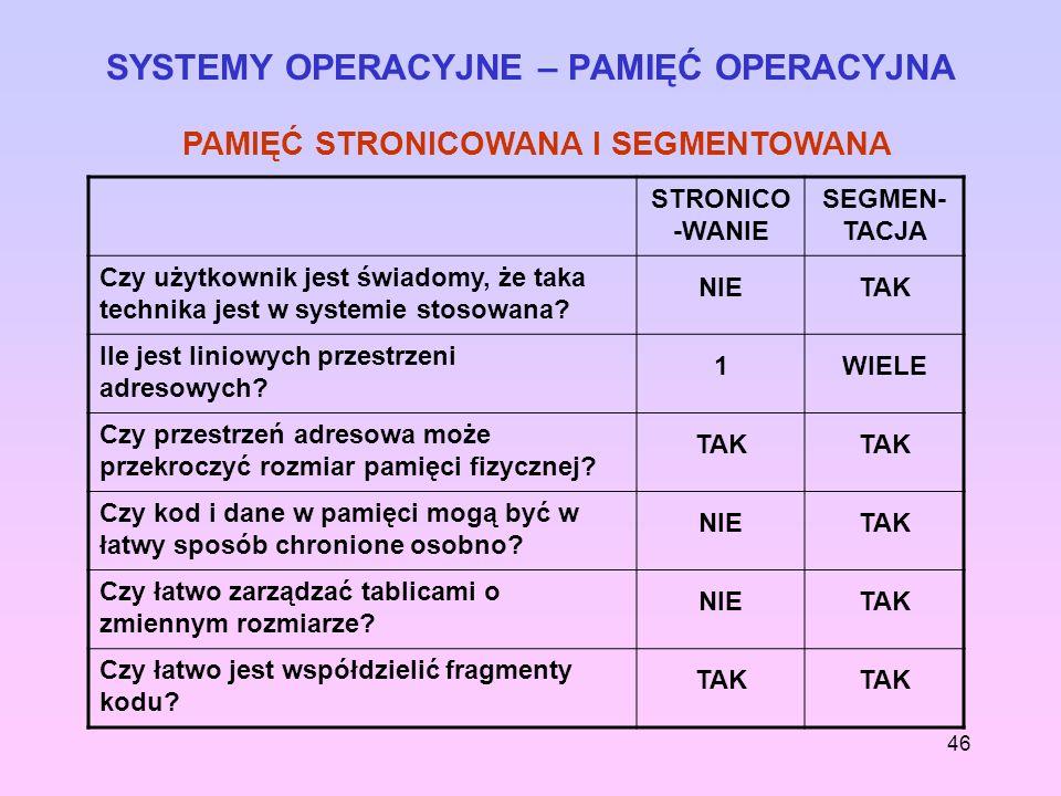 SYSTEMY OPERACYJNE – PAMIĘĆ OPERACYJNA