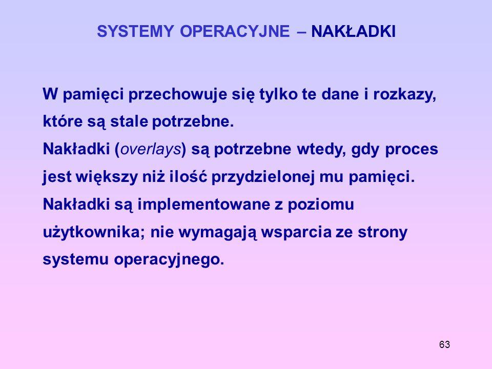 SYSTEMY OPERACYJNE – NAKŁADKI