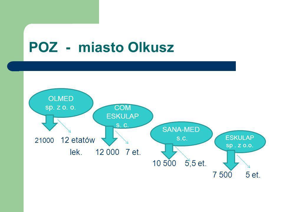 POZ - miasto Olkusz lek. 12 000 7 et. 10 500 5,5 et. 7 500 5 et. OLMED