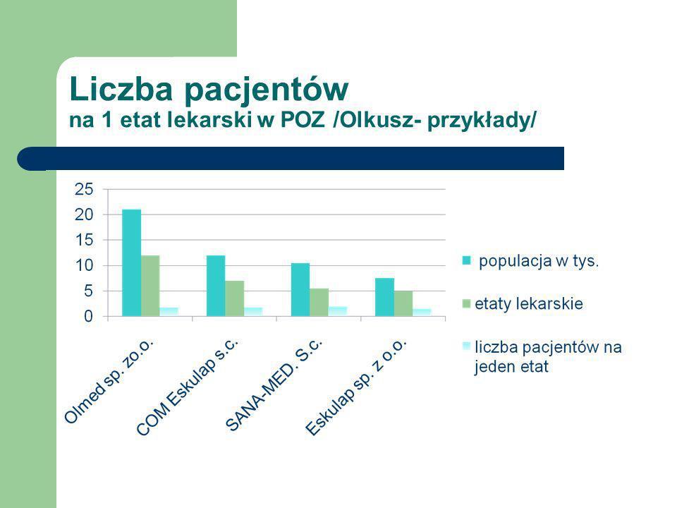 Liczba pacjentów na 1 etat lekarski w POZ /Olkusz- przykłady/