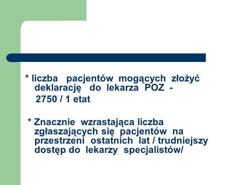 * liczba pacjentów mogących złożyć deklarację do lekarza POZ -