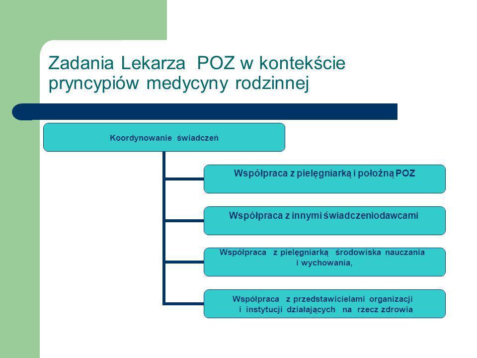 Zadania Lekarza POZ w kontekście pryncypiów medycyny rodzinnej