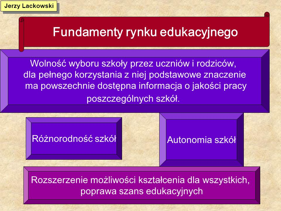 Fundamenty rynku edukacyjnego