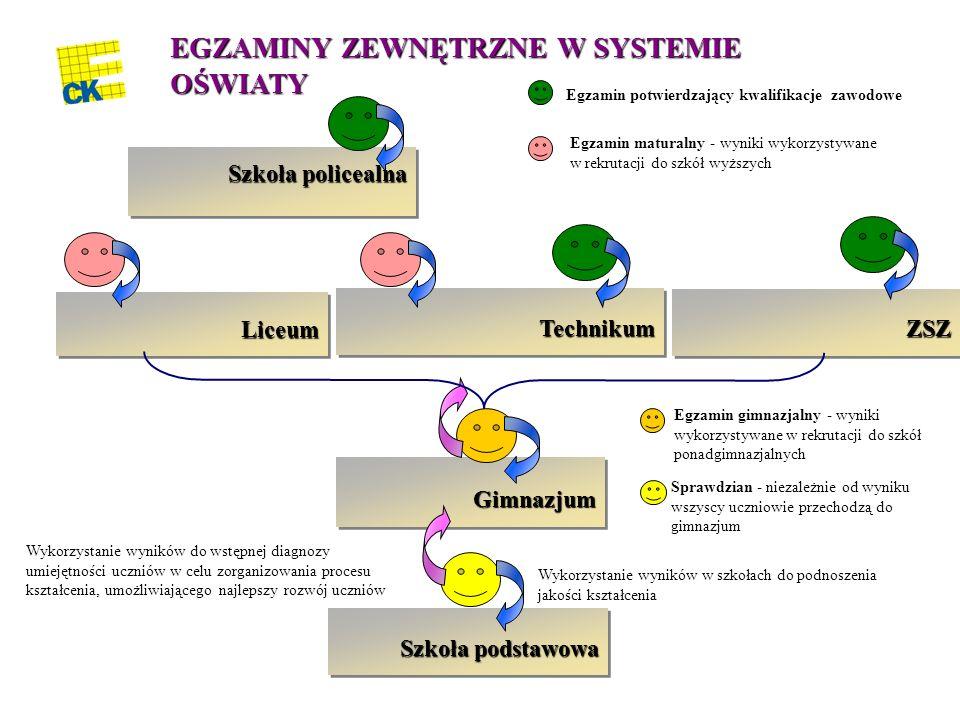 EGZAMINY ZEWNĘTRZNE W SYSTEMIE OŚWIATY