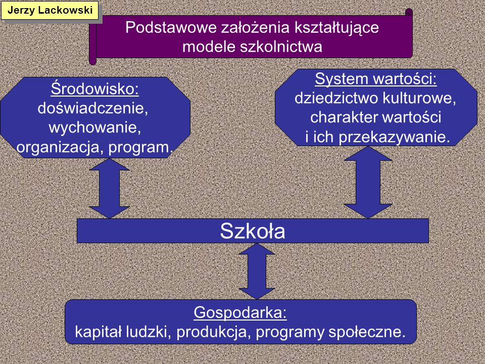 Szkoła Podstawowe założenia kształtujące modele szkolnictwa