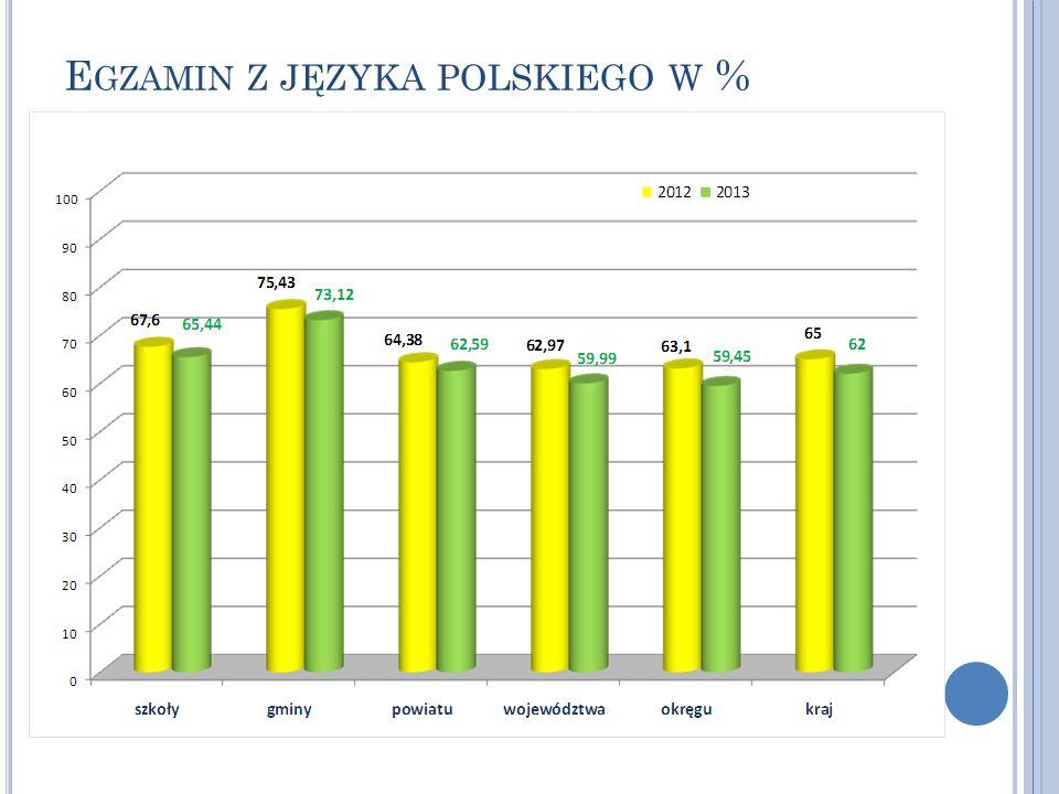 Egzamin z języka polskiego w %