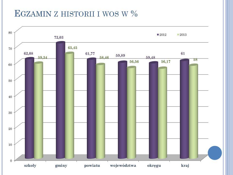 Egzamin z historii i wos w %