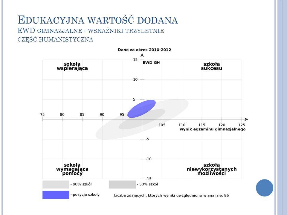Edukacyjna wartość dodana EWD gimnazjalne - wskaźniki trzyletnie część humanistyczna