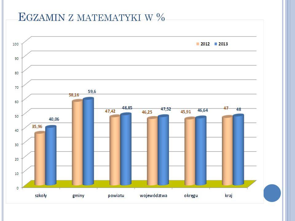 Egzamin z matematyki w %