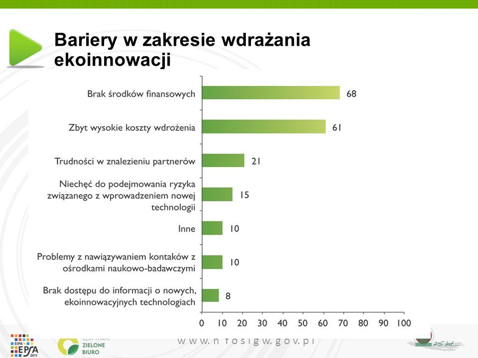 Bariery w zakresie wdrażania ekoinnowacji