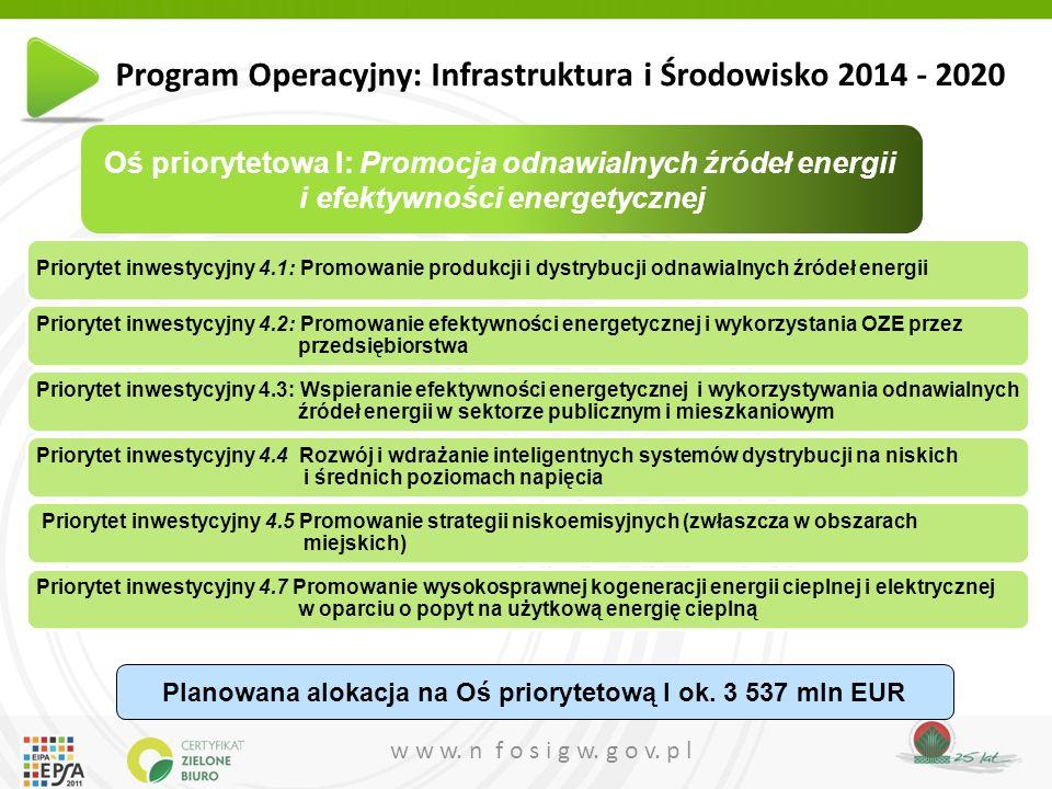 Planowana alokacja na Oś priorytetową I ok. 3 537 mln EUR