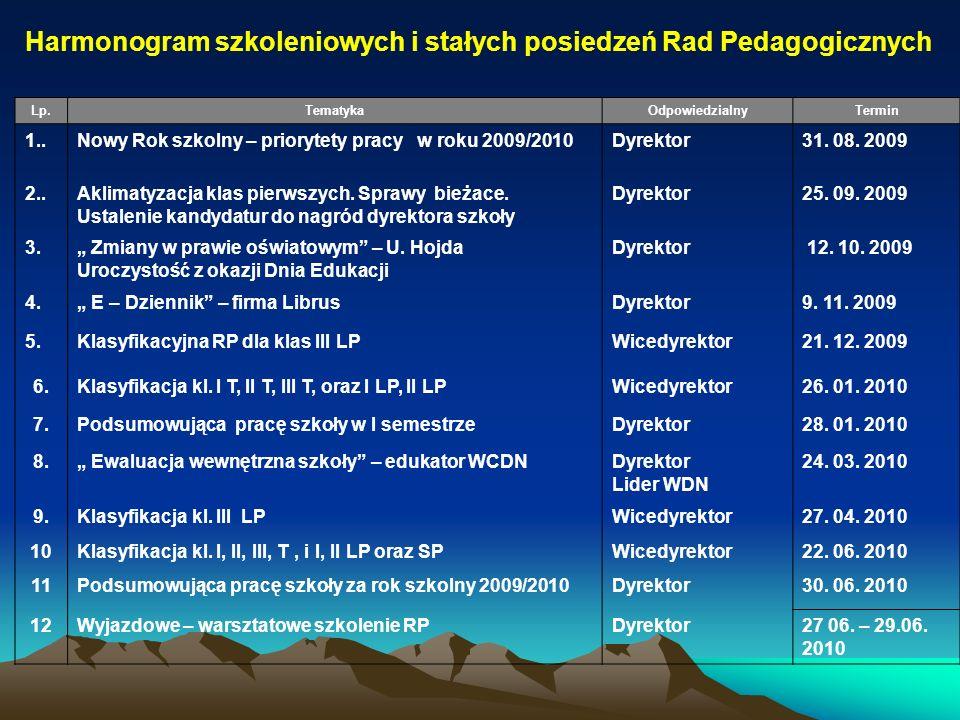 Harmonogram szkoleniowych i stałych posiedzeń Rad Pedagogicznych