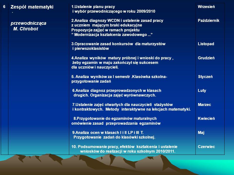 Zespół matematyki przewodnicząca M. Chrobot 6. 1.Ustalenie planu pracy