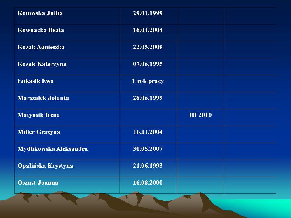 Kotowska Julita 29.01.1999. Kownacka Beata. 16.04.2004. Kozak Agnieszka. 22.05.2009. Kozak Katarzyna.