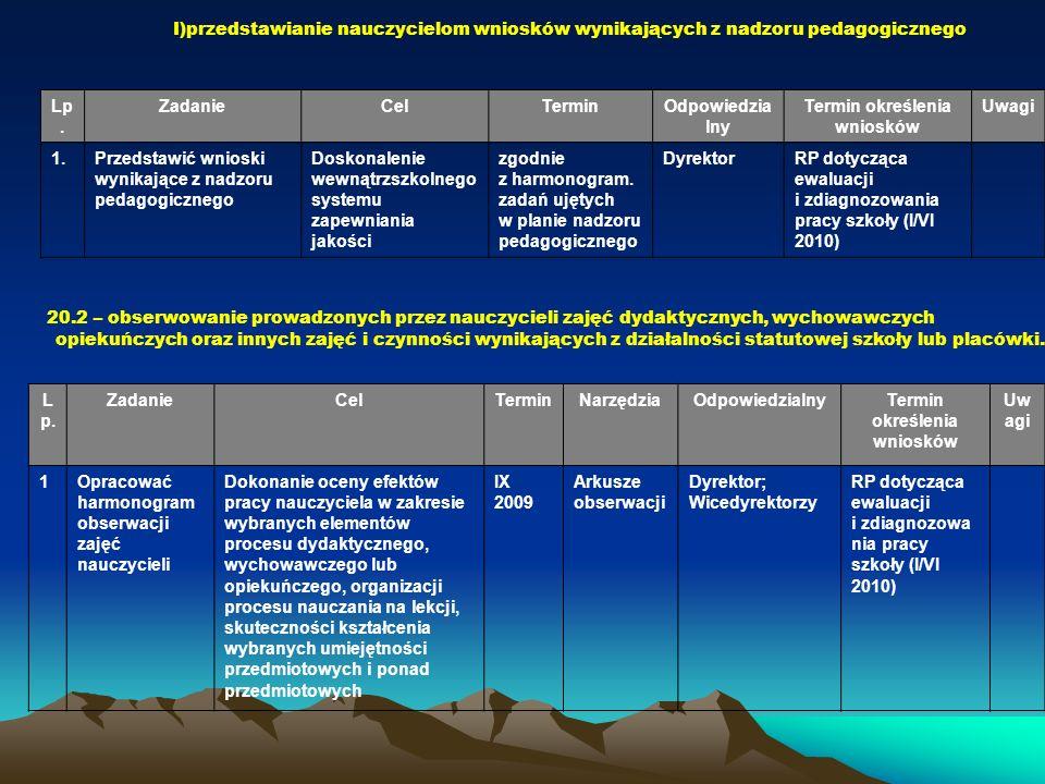 Termin określenia wniosków Termin określenia wniosków