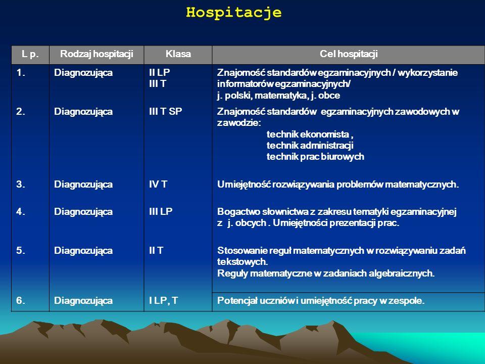 Hospitacje L p. Rodzaj hospitacji Klasa Cel hospitacji 1. Diagnozująca