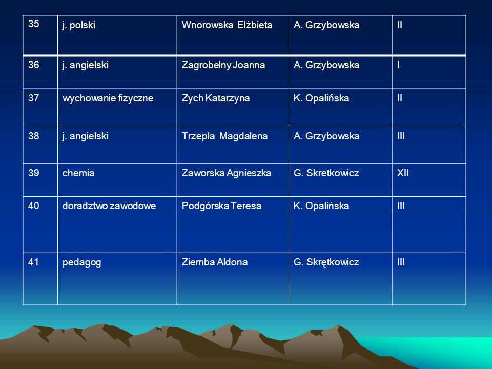 35 j. polski. Wnorowska Elżbieta. A. Grzybowska. II. 36. j. angielski. Zagrobelny Joanna. I.