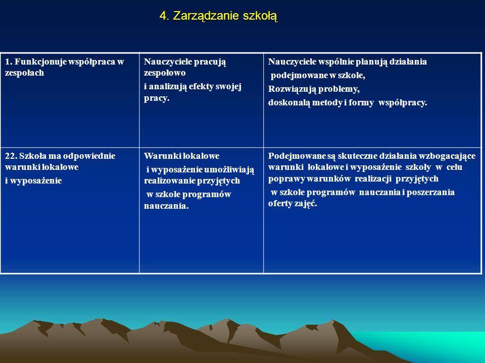4. Zarządzanie szkołą 1. Funkcjonuje współpraca w zespołach