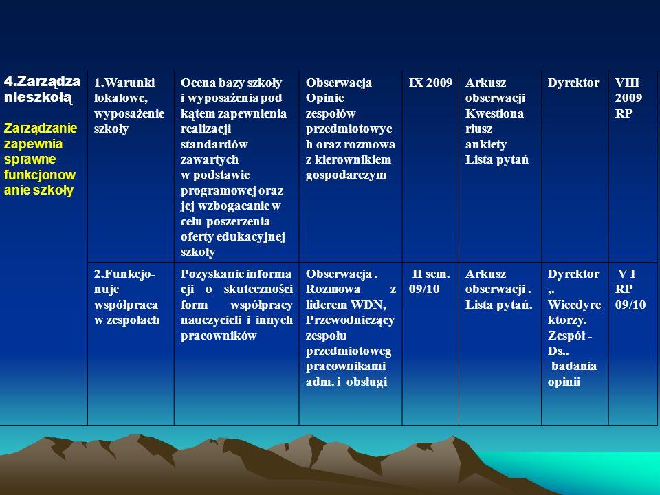 4.Zarządzanieszkołą Zarządzanie zapewnia. sprawne funkcjonowanie szkoły. 1.Warunki lokalowe, wyposażenie szkoły.