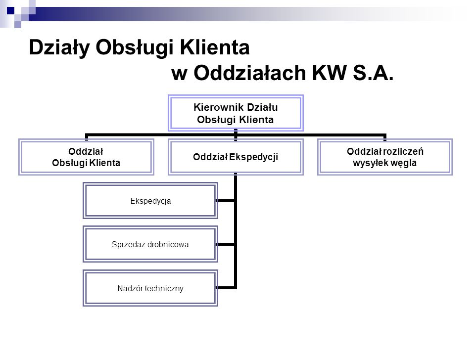 Działy Obsługi Klienta w Oddziałach KW S.A.