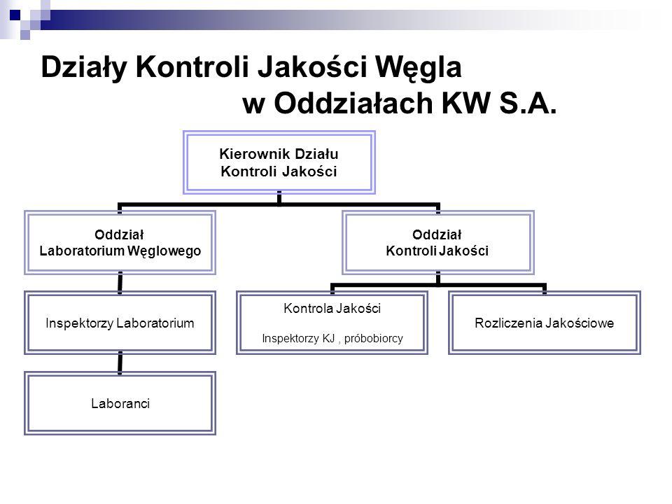 Działy Kontroli Jakości Węgla w Oddziałach KW S.A.