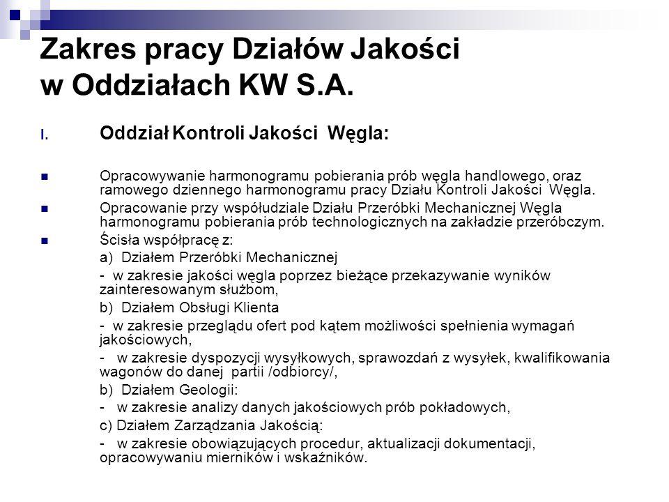Zakres pracy Działów Jakości w Oddziałach KW S.A.