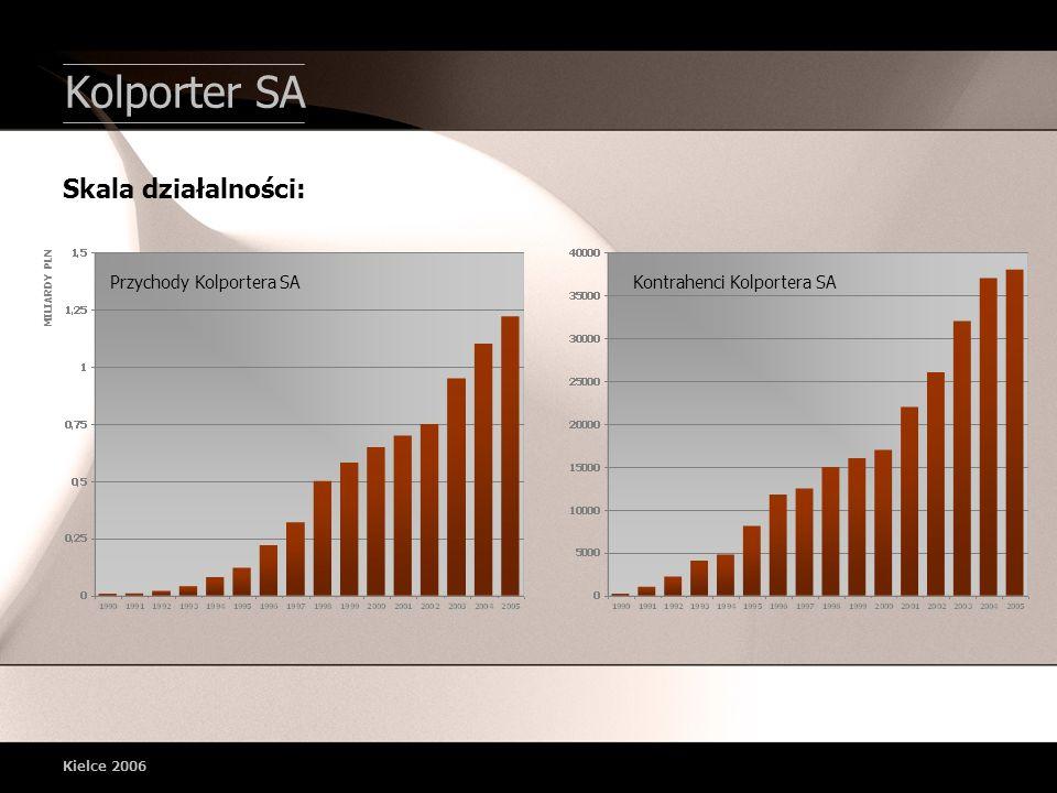 Kolporter SA Skala działalności: Przychody Kolportera SA