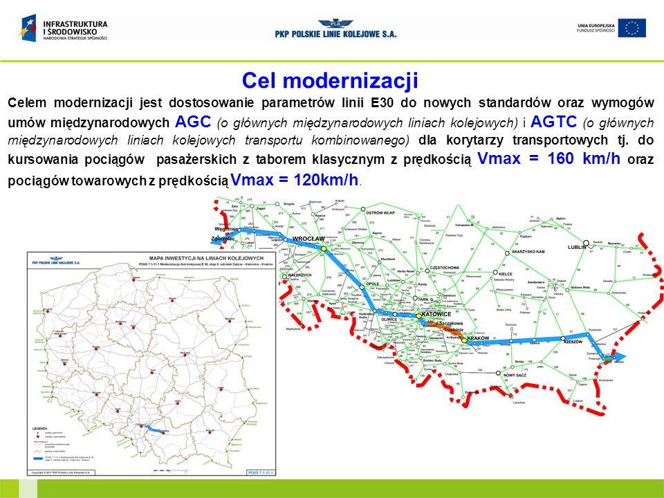 Cel modernizacji