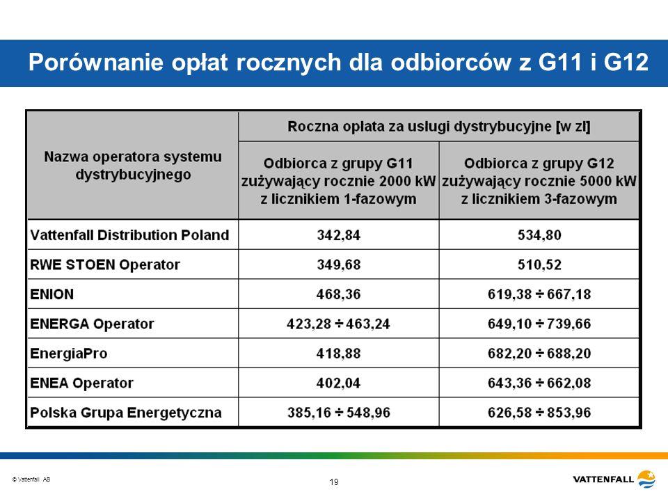 Porównanie opłat rocznych dla odbiorców z G11 i G12