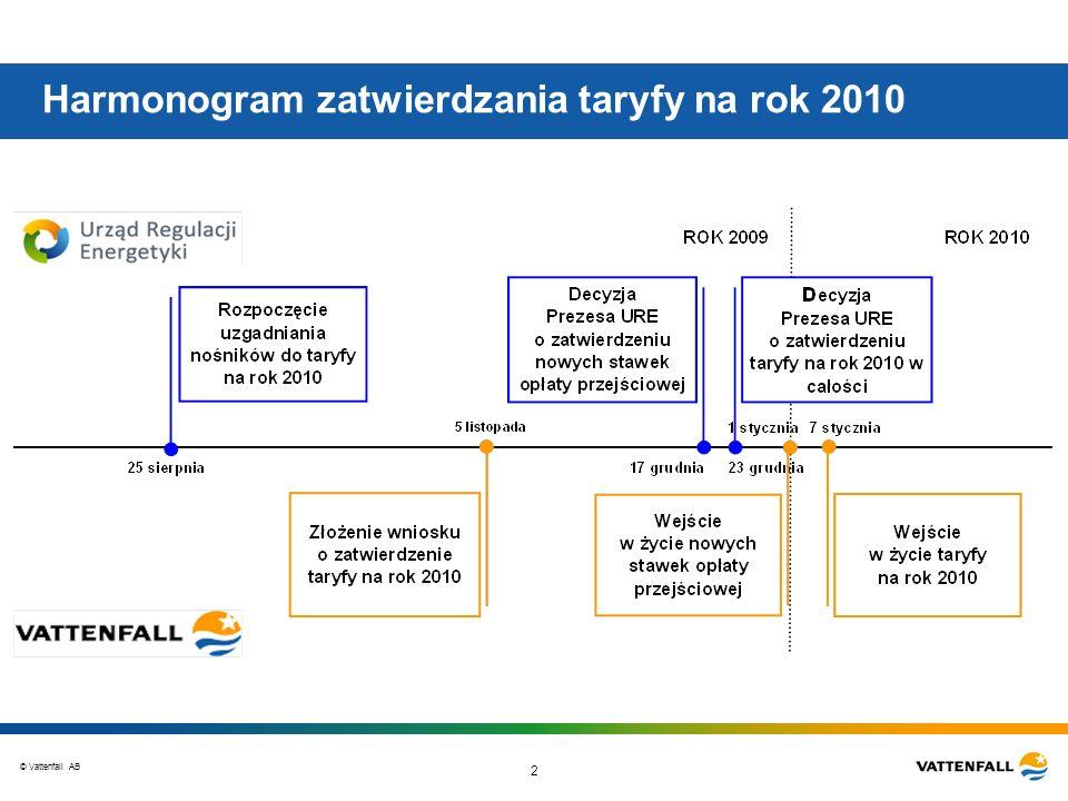 Harmonogram zatwierdzania taryfy na rok 2010