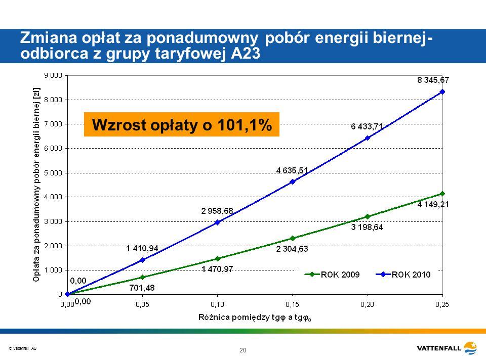 Zmiana opłat za ponadumowny pobór energii biernej-odbiorca z grupy taryfowej A23