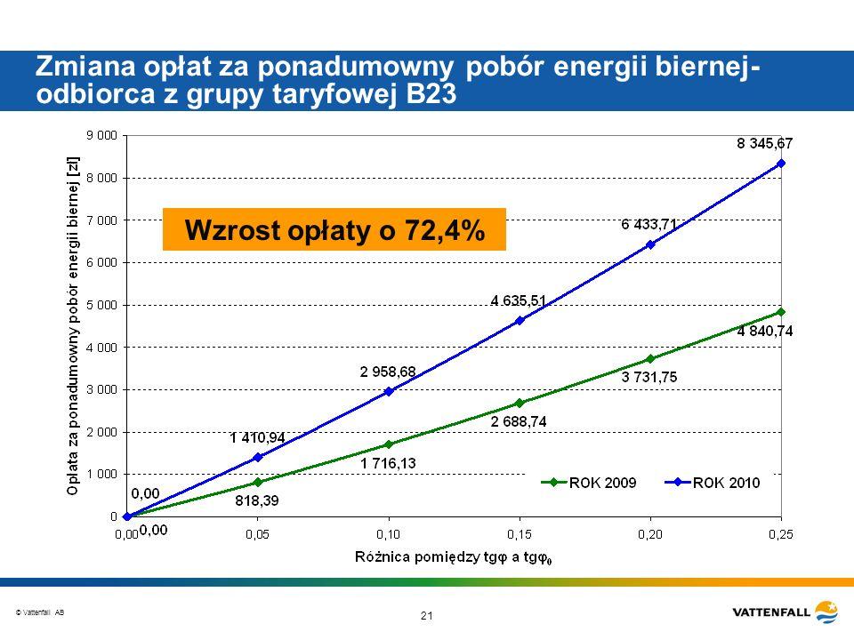 Zmiana opłat za ponadumowny pobór energii biernej-odbiorca z grupy taryfowej B23