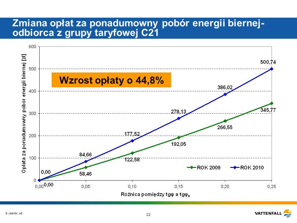 Zmiana opłat za ponadumowny pobór energii biernej-odbiorca z grupy taryfowej C21
