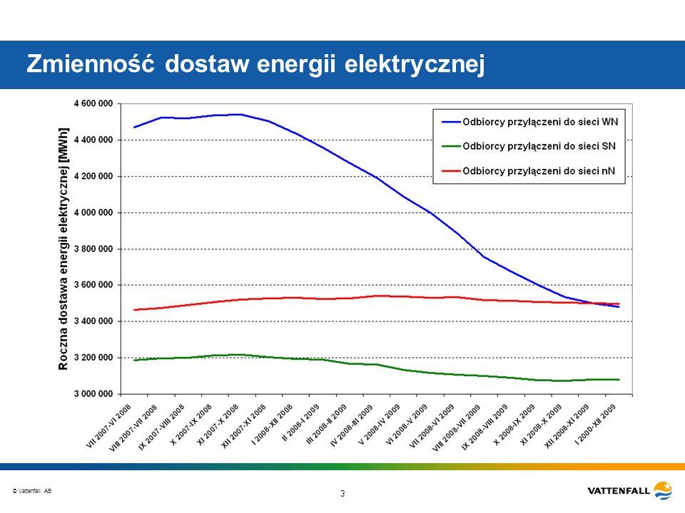 Zmienność dostaw energii elektrycznej